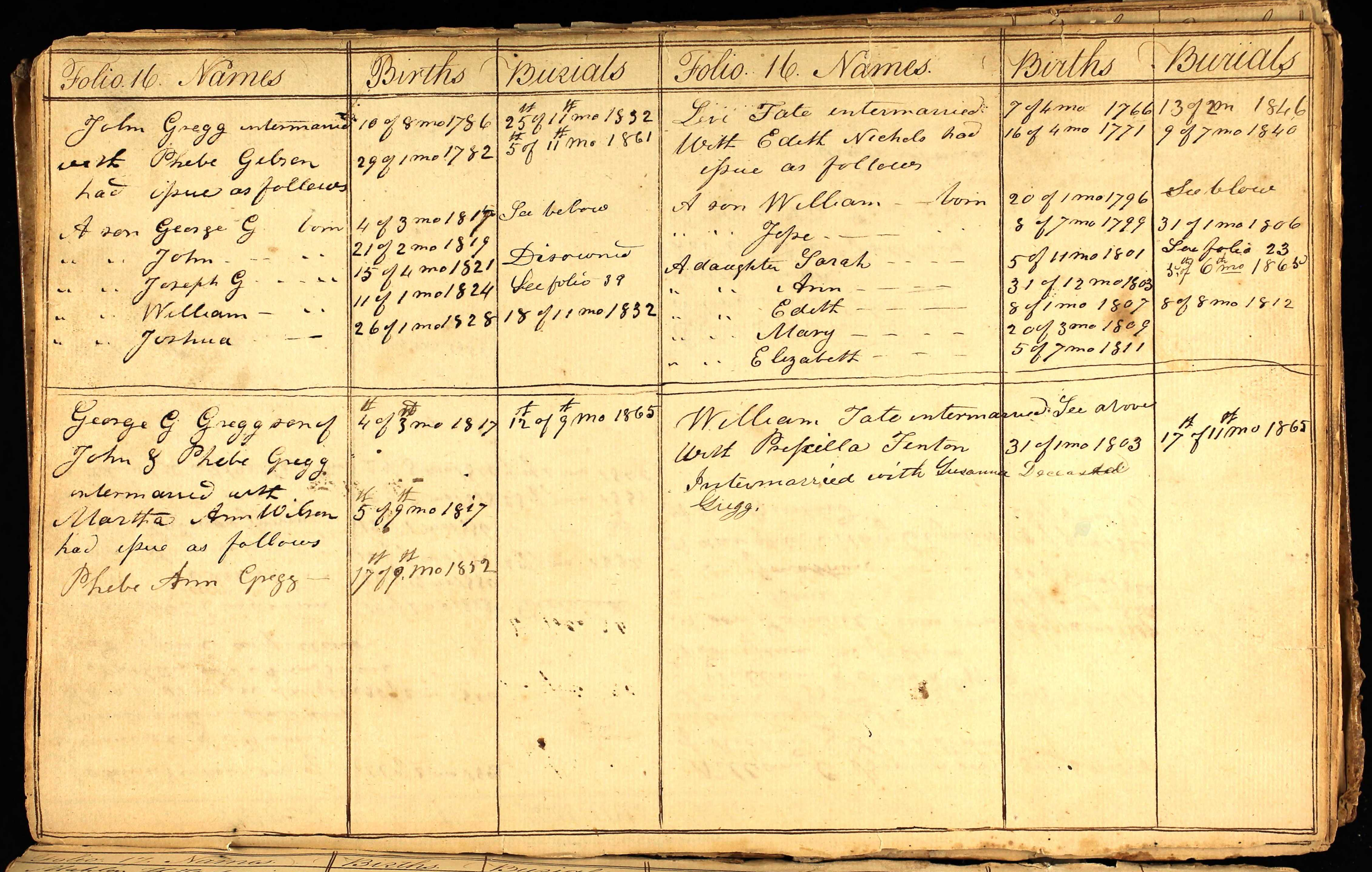 william-tate-and-family-goose-creek-meeting-minutes.jpg